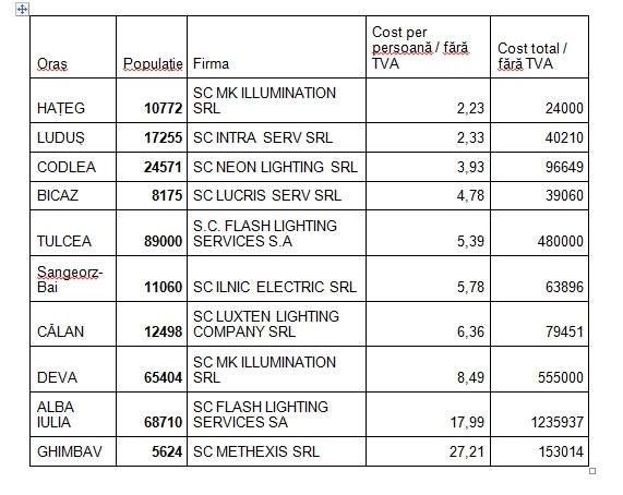 tabel luminite primarii 6