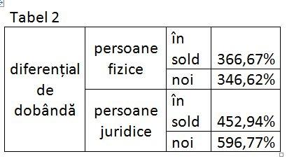 tabel dobanzi 2