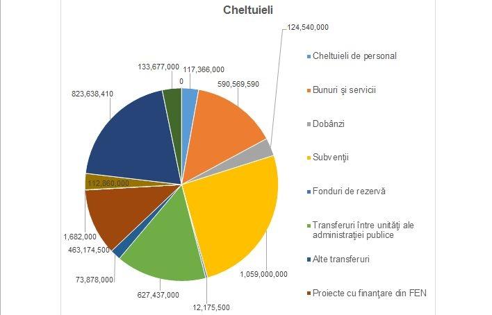 cheltuieli Primaria Capitalei