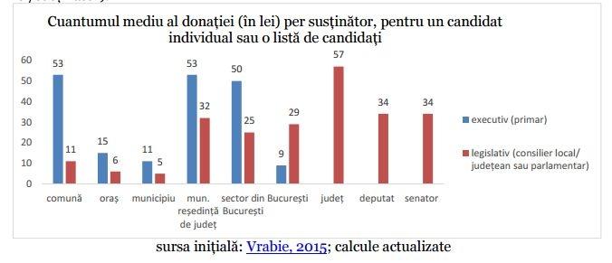 Grafic finantari partide