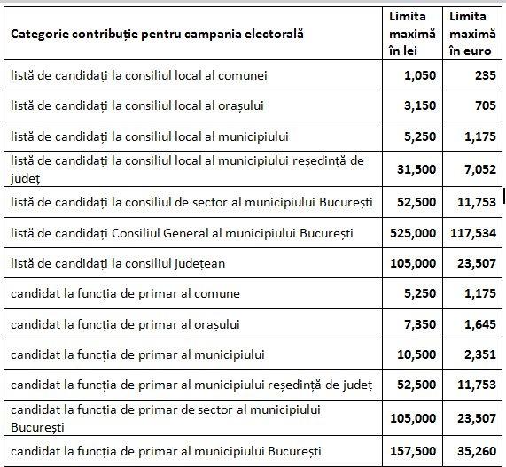 tabel alegeri