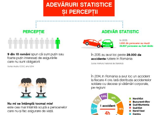 Infografic România asigurată