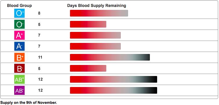 Stocuri de sânge în Irlanda