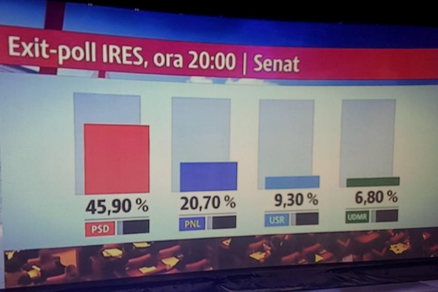 Rezultate exit-poll IRES