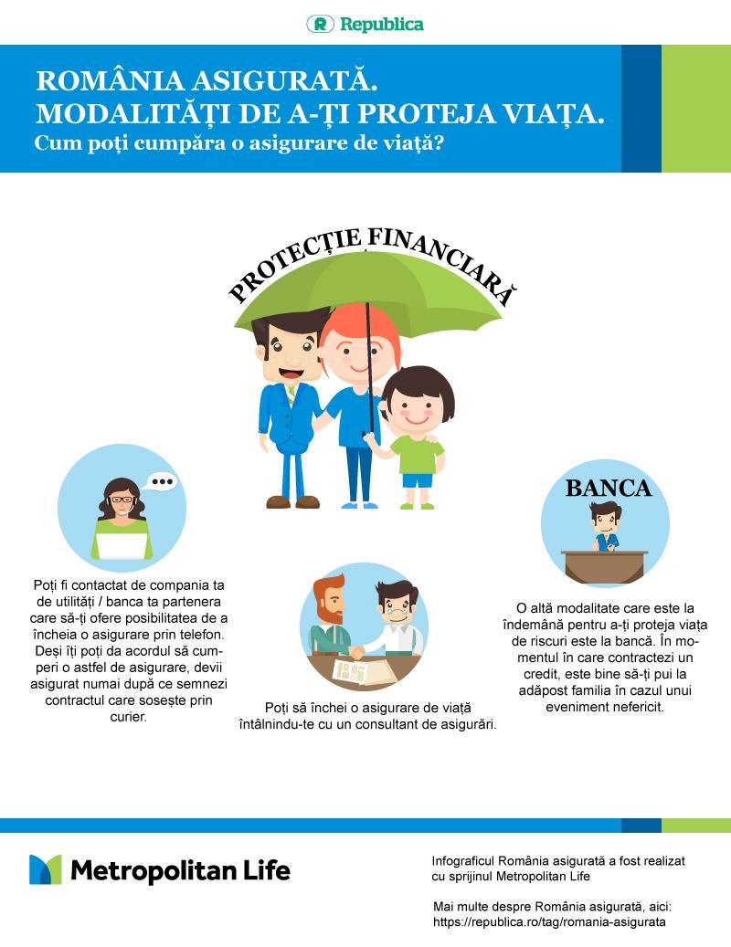 Infograficul România Asigurată
