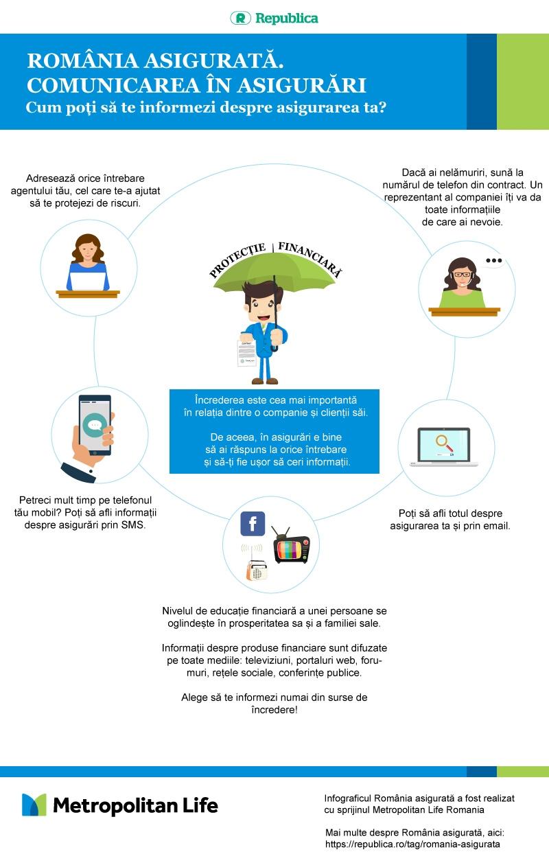 Infografic România asigurată. Cum poți să te informezi despre asigurarea ta?