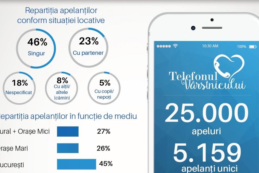 Infografic telefonul varstnicului