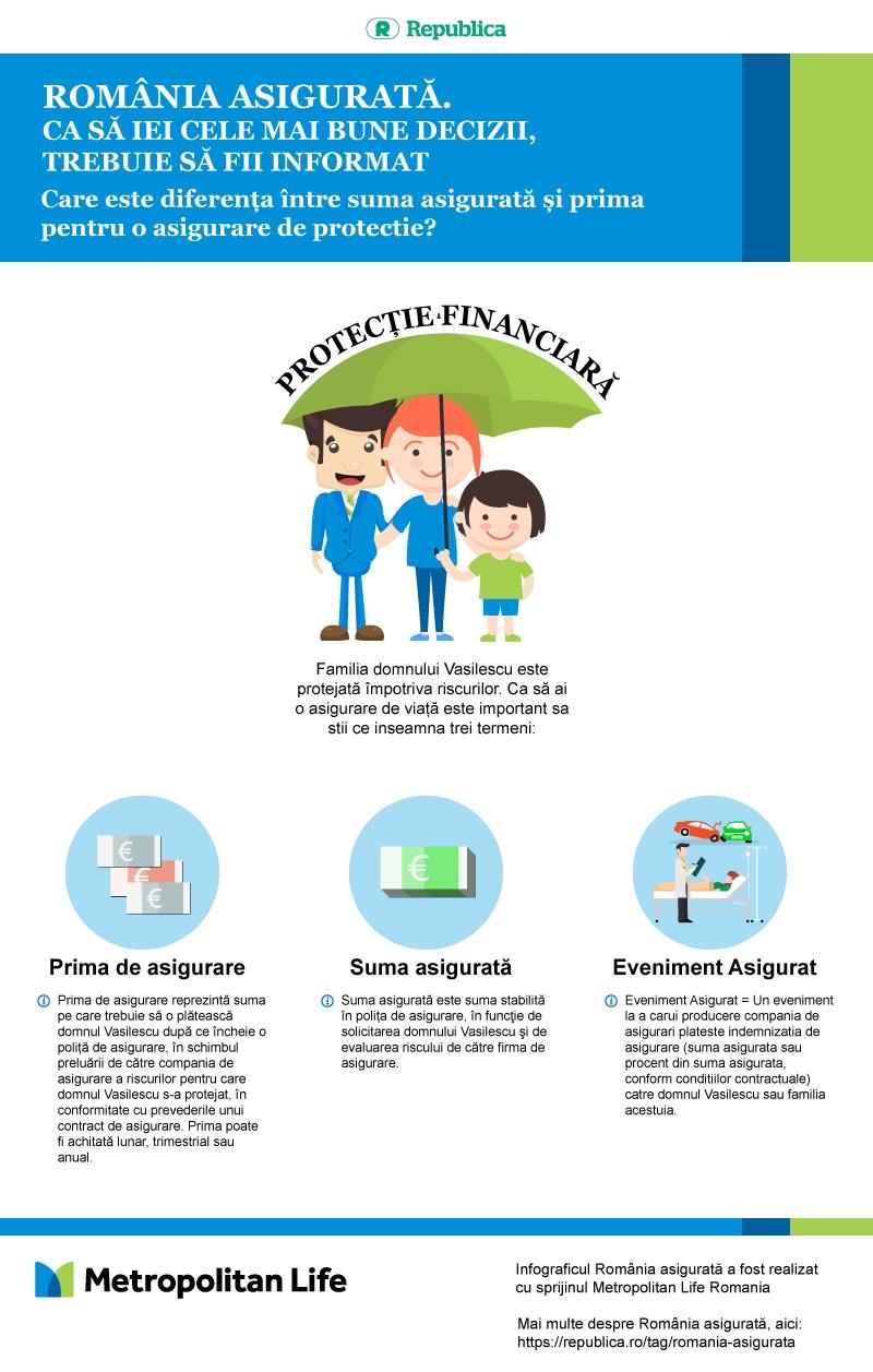 Infografic România asigurată. Care este diferența între suma asigurată și prima pentru o asigurare de protecție?
