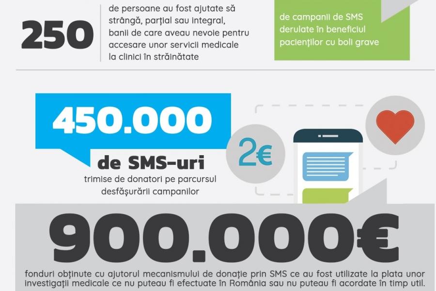 Infografic SMS