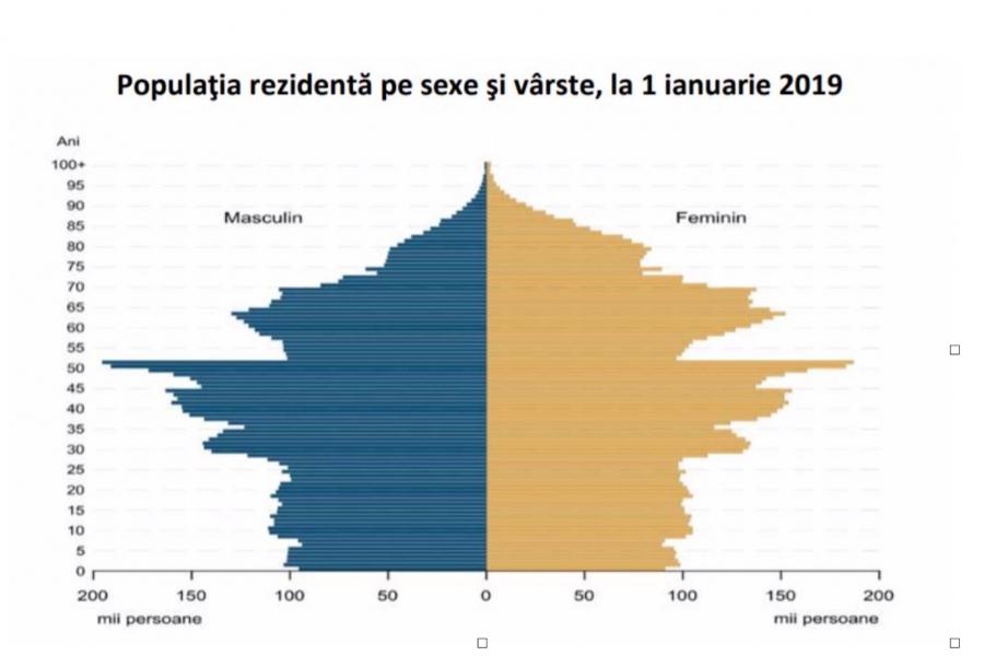 Populația rezidentă pe sexe și vârste la 1 ian 2019