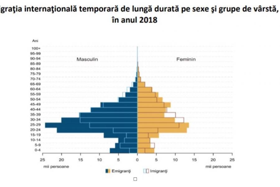 Migrația internațională de lungă durată pe sexe și vârste în anul 2018
