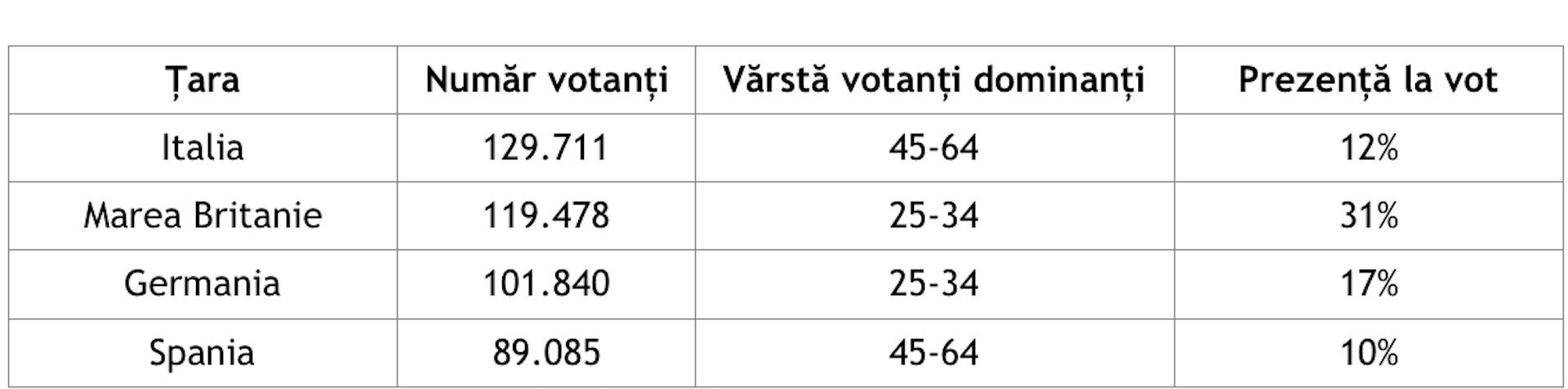 Vot diaspora - tabel