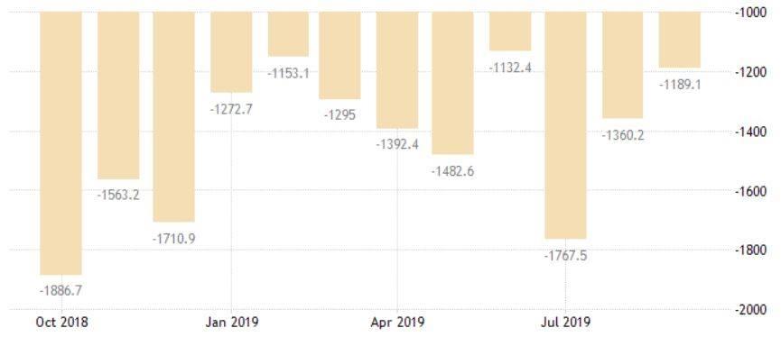 Deficit comercial 2019