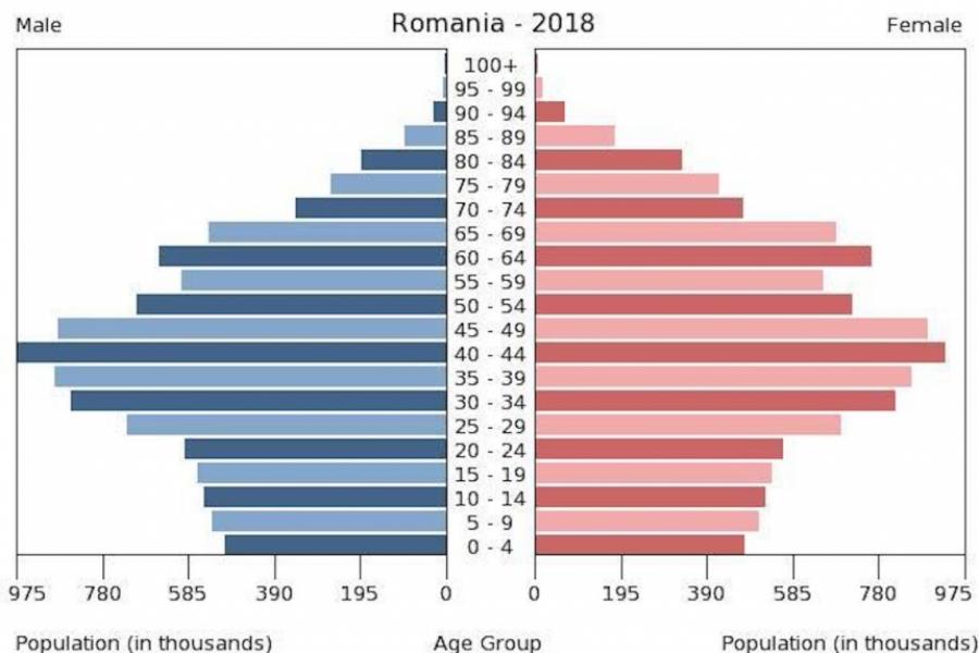Grafic populația României