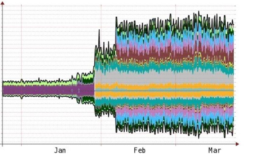 Creșterea traficului de internet în timpul crizei Covid