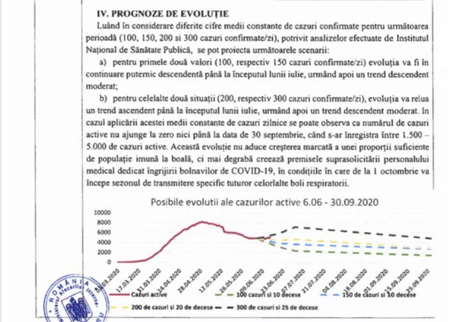 Prognoze evolutie Covid